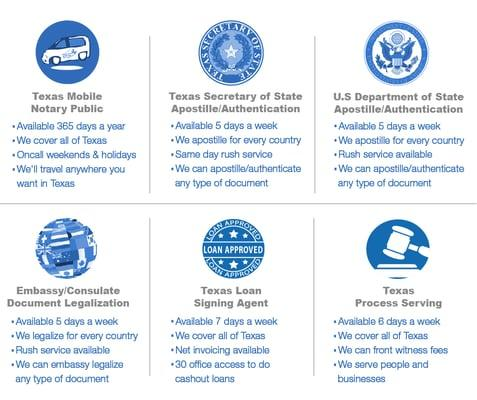Mobile Austin Notary
